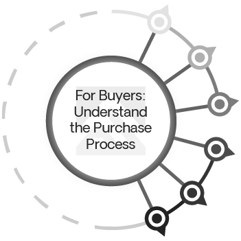 For Buyers: Understand the Purchase Process