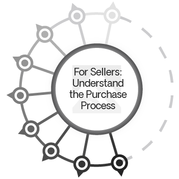 For Sellers: Understand the Purchase Process